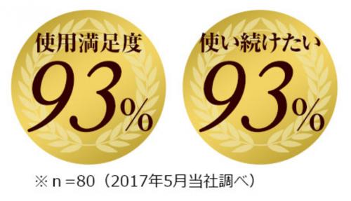 ビューティーオープナーの使用満足度は93%!