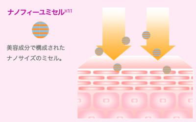 ブライトエイジはナノサイズ粒子で浸透力が高い!