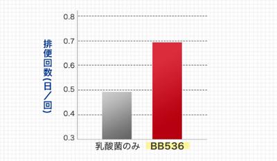 ビフィズス菌BB536ってスゴイの?
