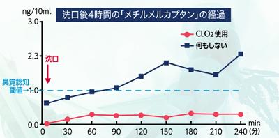 CLO2(二酸化塩素)が口臭原因物質に効果的