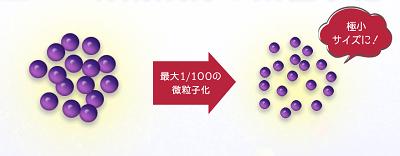 ルーナ ナチュラルアップ クリームは有効成分を全て微粒子化