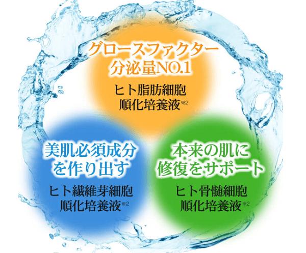 3種類のヒト幹細胞培養液でしっかり保湿