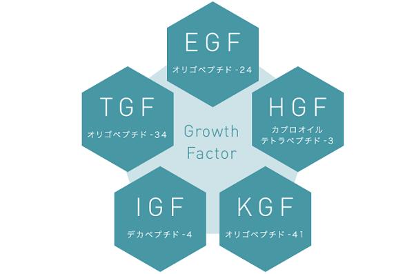 5種類のグロースファクターも配合